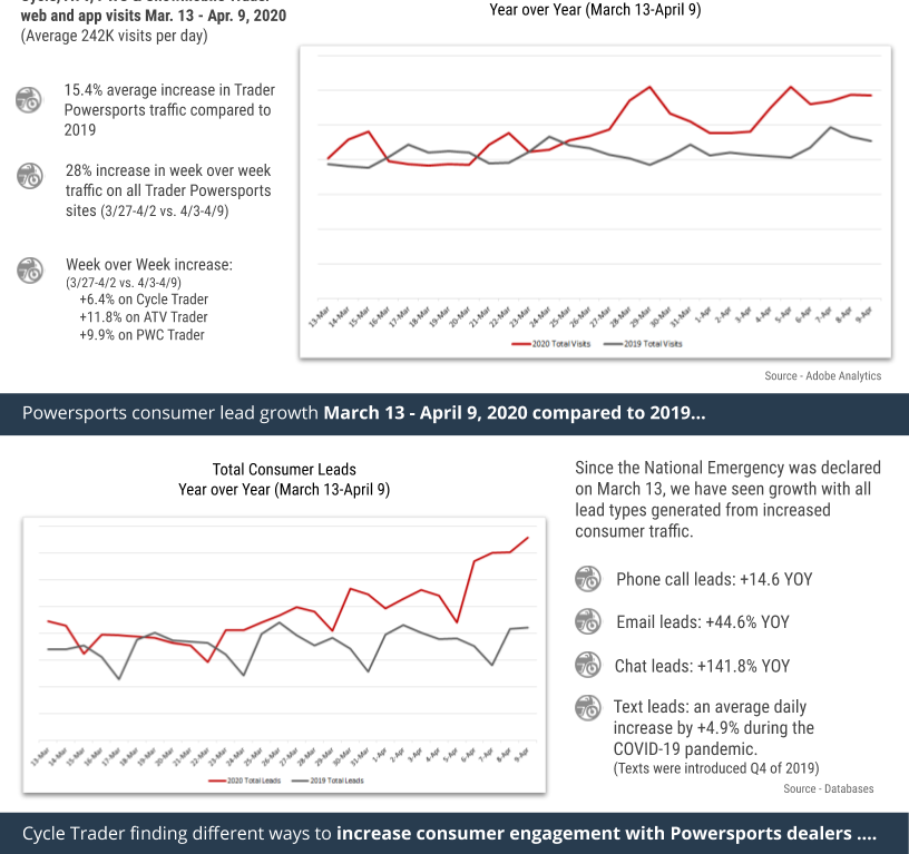 CycleTrader_COVID-19_OEM_update_2_April15_2020